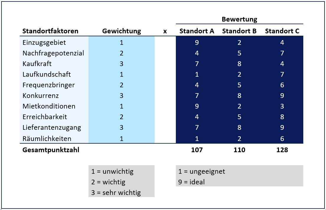 Standortfaktoren Definition Erklarung Beispiele Ubungsfragen 12